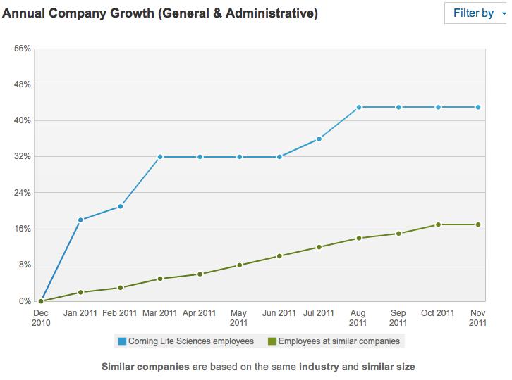 G&A growth