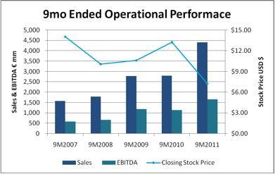 Operational vs. stock performance