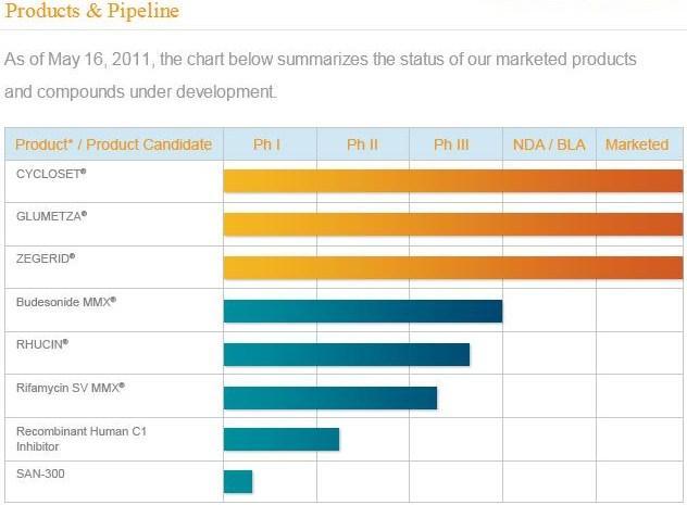 SNTA Pipeline