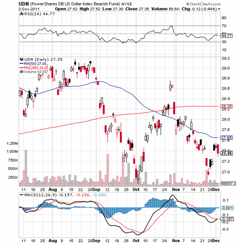 Bearish Dollar ETF (<a href='http://seekingalpha.com/symbol/UDN' title='PowerShares DB USD Bear ETF'>UDN</a>)