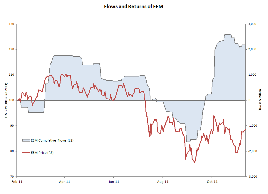 Flows and Returns of EEM (iShares MSCI Emerging Markets