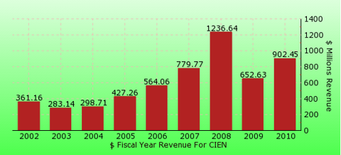 paid2trade.com revenue gross bar chart for CIEN