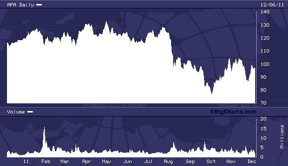 APA 52 Week Chart
