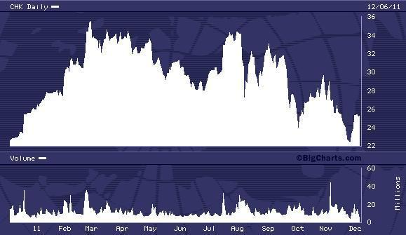 CHK 52 Week Chart