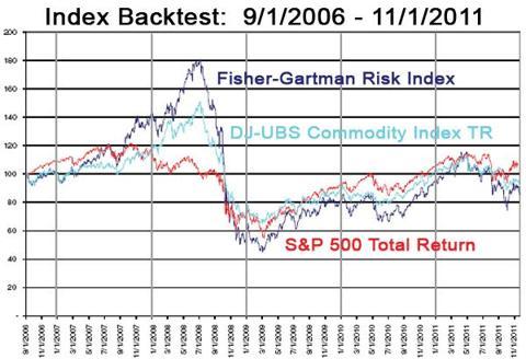 Fisher-Gartman-Risk-Index