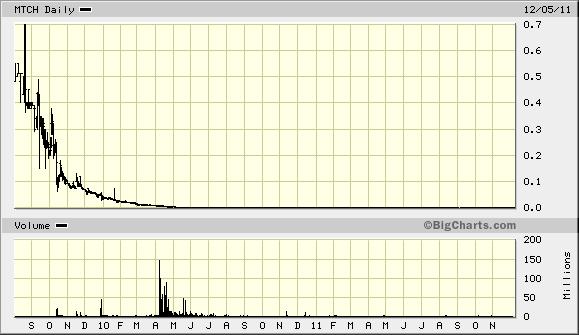 MTCH Chart