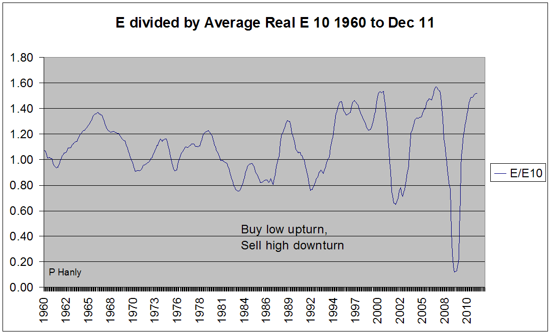 Earnings Divided by Average Real Earnings for Prior 10 years