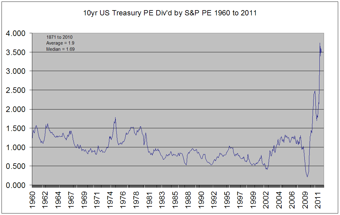 Bond PE divided by Share PE Since 1960