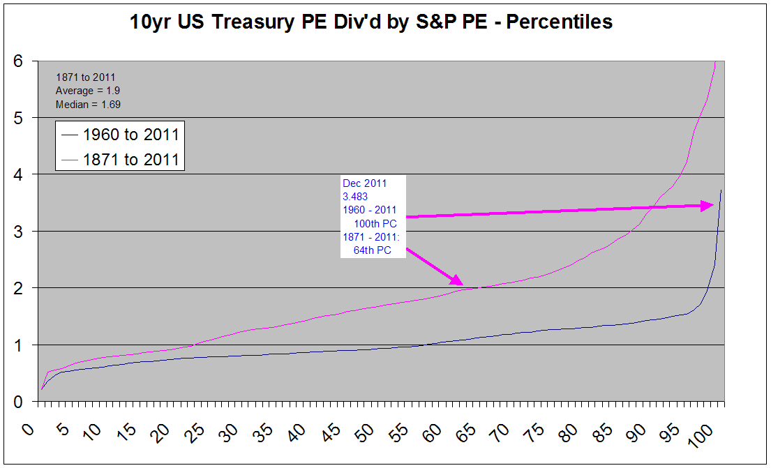 Bond PE divided by Share PE in Percentiles