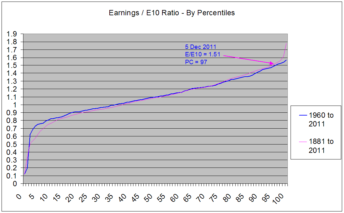 Earnings Divided by Average Real Earnings of Prior 10 Years