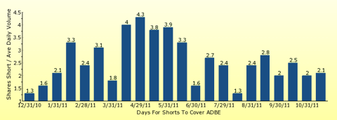 paid2trade.com number of days to cover short interest based on average daily trading volume for ADBE