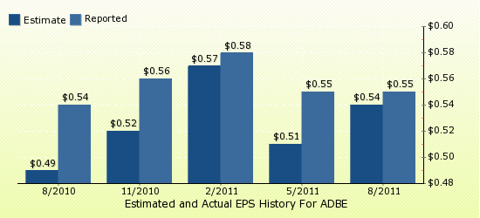 paid2trade.com Quarterly Estimates And Actual EPS results ADBE