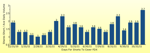paid2trade.com number of days to cover short interest based on average daily trading volume for FDX