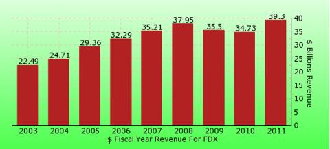 paid2trade.com revenue gross bar chart for FDX
