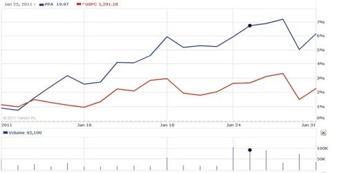 PPA (blue) vs. S&P500 (red) - 2011 YTD