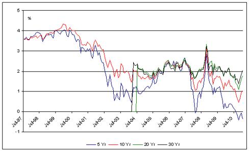 Chart-2: TIPS yield: long term TIPS are providing good value