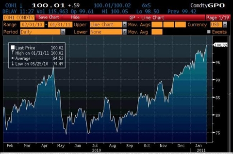 oil futures chart 2011