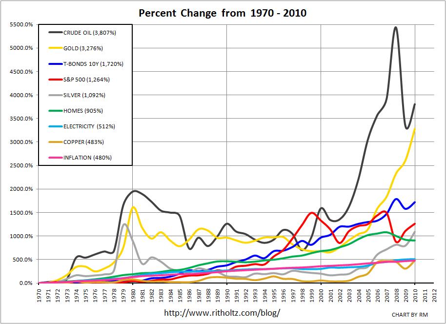Gold Price vs Oil Price Oil And Gold Prices