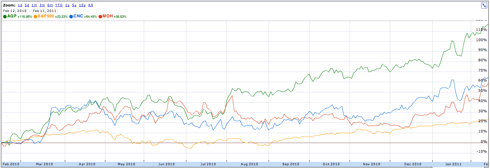 Medicaid Managed Care Stocks v. S&P 500