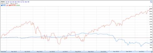 iShares Municipal Bond Fund v. S&P 500