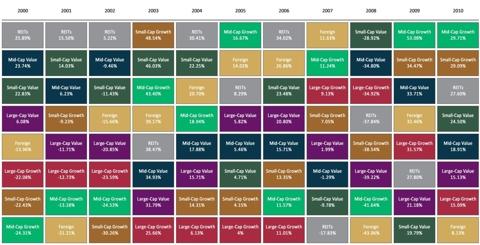 Equity Asset Class Returns