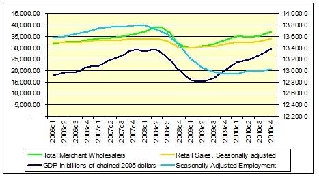 Econoomy 2006-2010