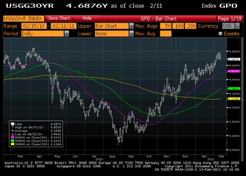 30 Year U.S. Treasury Yield Chart