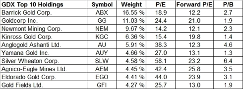 Top 10 holdings of GDX