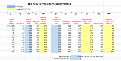 The Kelly Formula for Stock Investing (Click on Image or press Ctrl+ for larger)