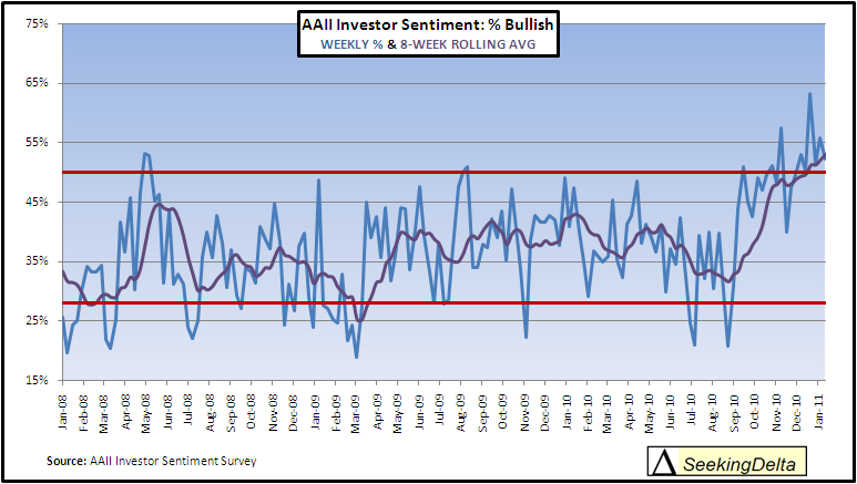investor sentiment survery january 2011