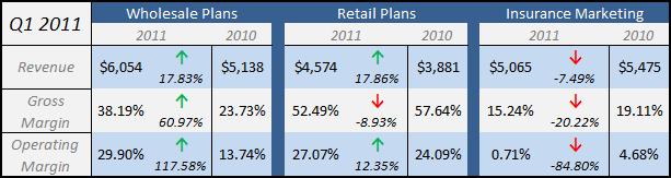 APNC - Q1 2011 Business Segment Breakdown