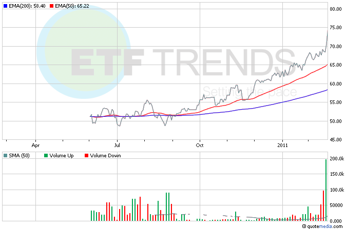 Oil ETFs, Commodity ETFs, Energy ETFs, BNO