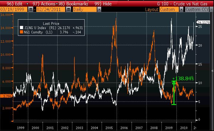 Crude to Natural Gas Ratio Chart