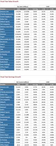 Retailer Scorecard - Fiscal Year Growth