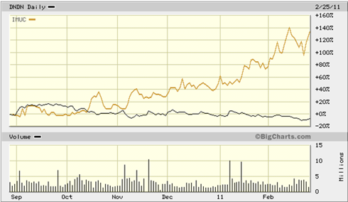 IMUC Versus DNDN stock