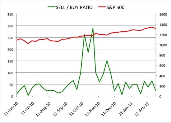 Insider Sell Buy Ratio February 25, 2011
