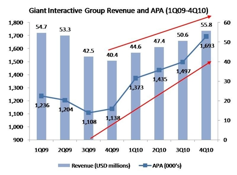 Giant Interactive Group Revenue and APA (1Q09-4Q10)