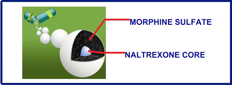 morphine naltrexone embeda