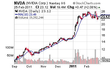 NVDA is a Large Cap Momentum Stock Pick (Chart Compliments of Stockcharts.com)