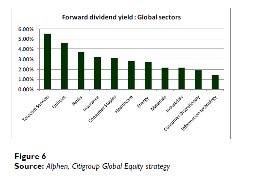 div-yield-by-sector.png