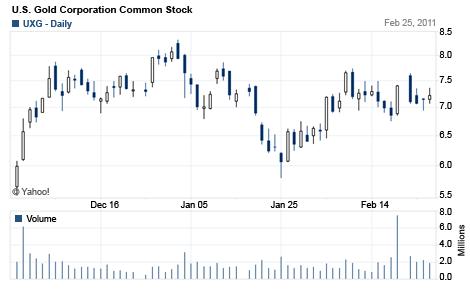 U.S. Gold Corporatiaon Common Stock