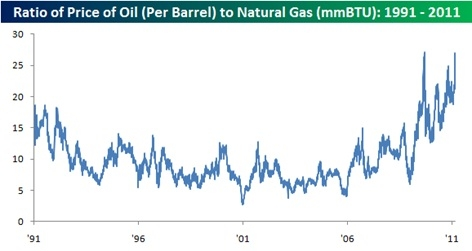 Ratio of Price of Oil to Nat Gas 1991 - 2011