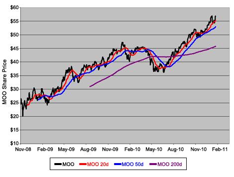 Market Vectors Agribusiness ETF (<a href='http://seekingalpha.com/symbol/MOO' title='VanEck Vectors Agribusiness ETF'>MOO</a>)