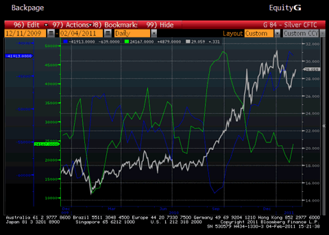 Silver Managed Money Long and Net Producer Short Chart