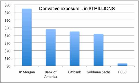 gpc 11-10-3 top five derivative exposure