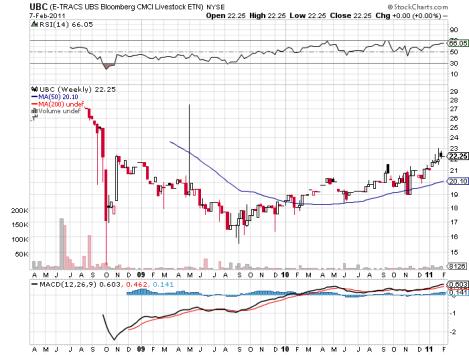UBS - E-TRACS UBS Bloomberg CMCI Livestock ETN