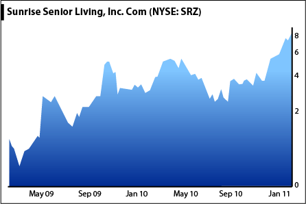 Sunrise Senior Living Stock Chart