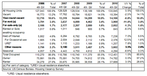 Census Bureau Housing and Vacancy Survey- Owner and Renter- Click to enlarge