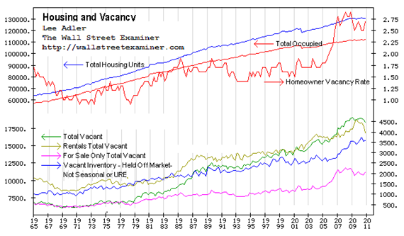 Census Bureau Total US Housing Units and Vacancy- Click to enlarge