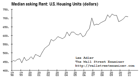Census Bureau US Median Asking Rent - All Housing Units- Click to enlarge.